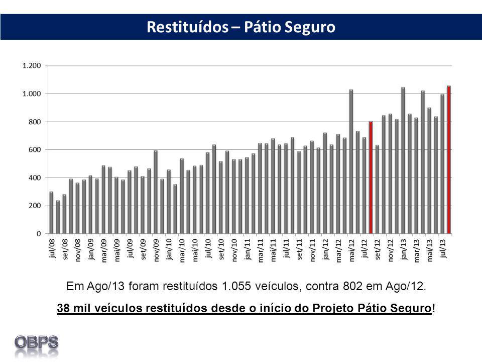 Restituídos – Pátio Seguro Em Ago/13 foram restituídos 1.055 veículos, contra 802 em Ago/12. 38 mil veículos restituídos desde o início do Projeto Pát