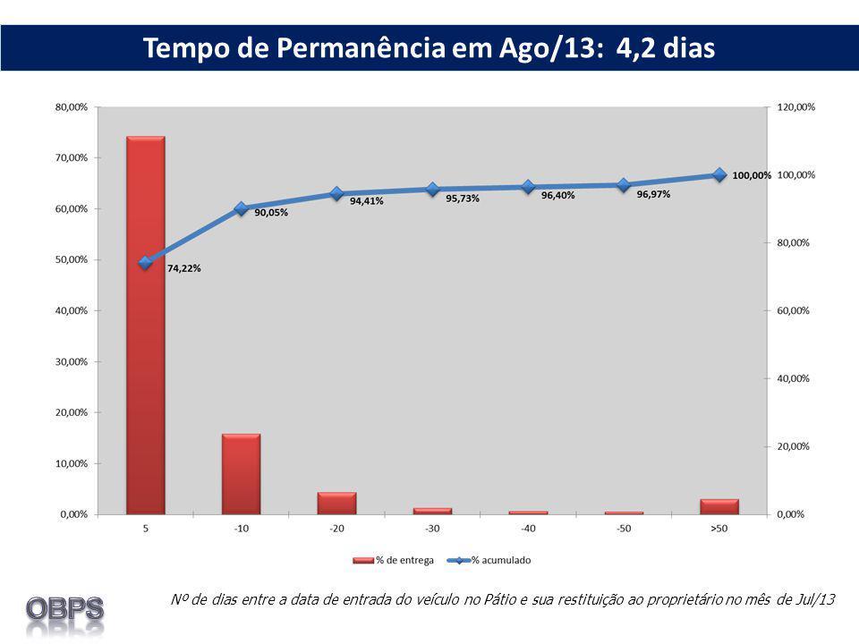 Nº de dias entre a data de entrada do veículo no Pátio e sua restituição ao proprietário no mês de Jul/13 Tempo de Permanência em Ago/13: 4,2 dias