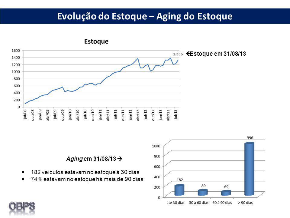  Estoque em 31/08/13 Aging em 31/08/13   182 veículos estavam no estoque à 30 dias  74% estavam no estoque há mais de 90 dias Evolução do Estoque