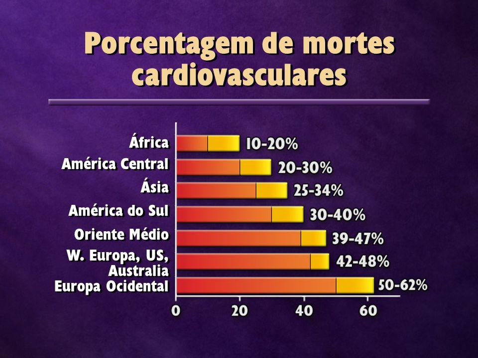 Porcentagem de mortes cardiovasculares África América Central Ásia América do Sul Oriente Médio W. Europa, US, Australia Europa Ocidental África Améri