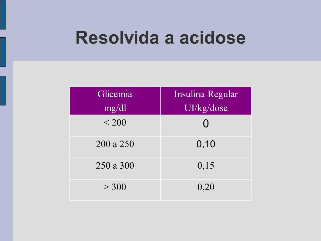 Resolvida a acidose