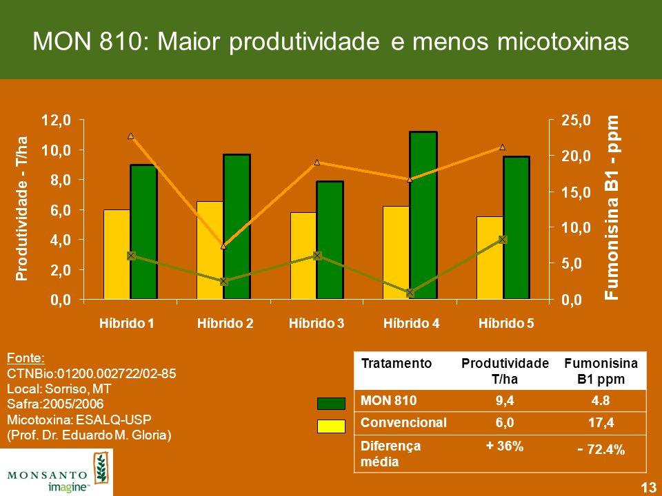 13 Fonte: CTNBio:01200.002722/02-85 Local: Sorriso, MT Safra:2005/2006 Micotoxina: ESALQ-USP (Prof. Dr. Eduardo M. Gloria) TratamentoProdutividade T/h