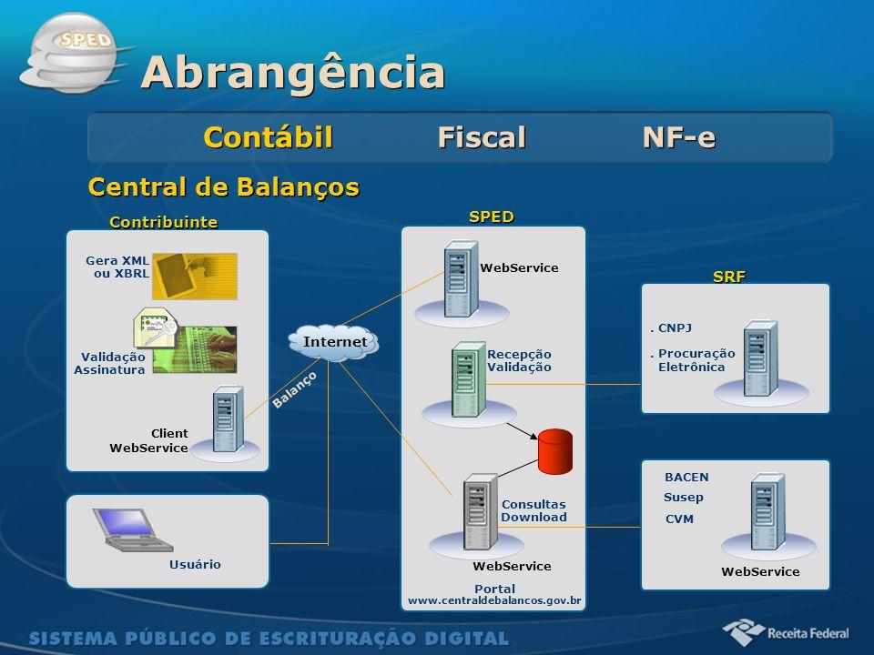 Sistema Público de Escrituração Digital Balanço Central de Balanços Client WebService Contribuinte Usuário Gera XML ou XBRL Validação Assinatura WebSe