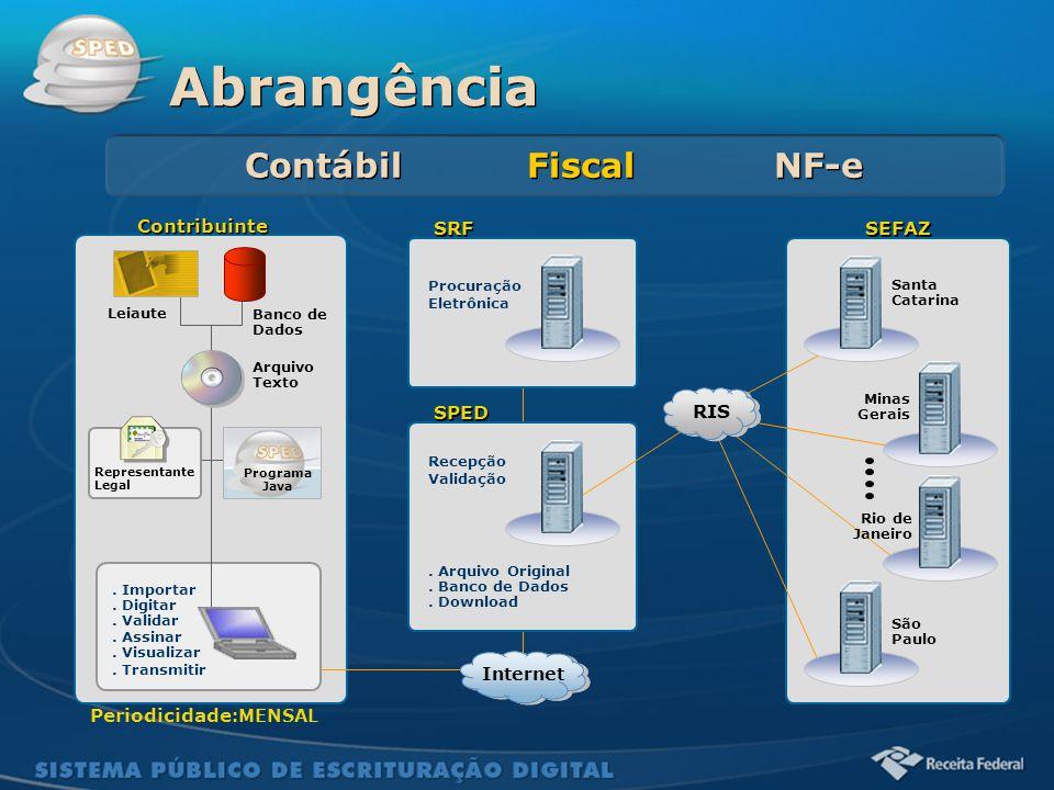 Sistema Público de Escrituração Digital Contribuinte Santa Catarina SRF Procuração Eletrônica Leiaute Banco de Dados. Importar. Digitar. Validar. Assi