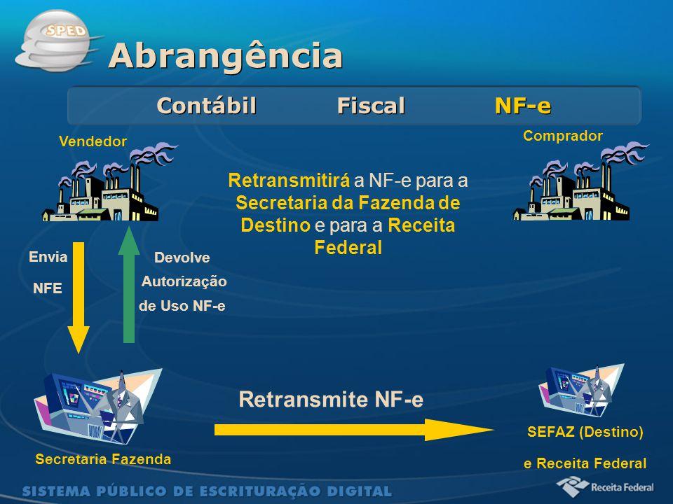 Sistema Público de Escrituração Digital Abrangência Contábil Fiscal NF-e Secretaria Fazenda Vendedor Comprador Retransmitirá a NF-e para a Secretaria