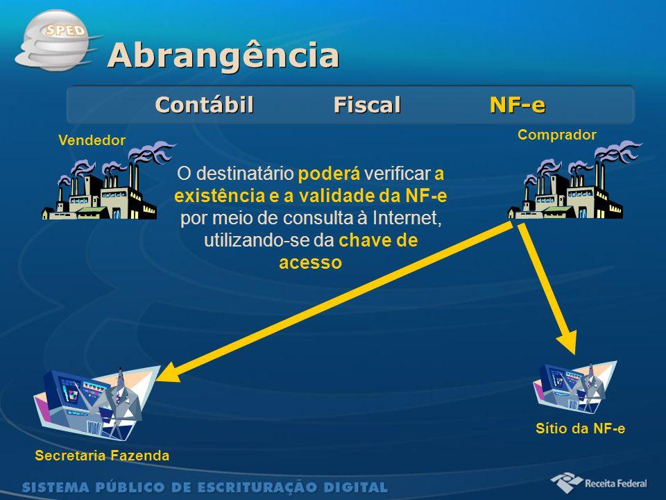 Sistema Público de Escrituração Digital Abrangência Contábil Fiscal NF-e Secretaria Fazenda Vendedor Comprador Sítio da NF-e O destinatário poderá ver