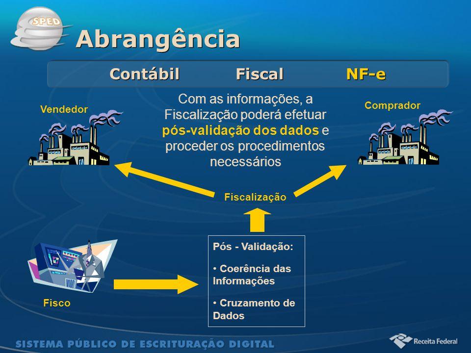 Sistema Público de Escrituração Digital Abrangência Contábil Fiscal NF-e Fisco Vendedor Comprador Com as informações, a Fiscalização poderá efetuar pó