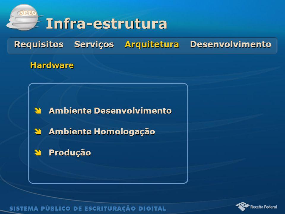 Sistema Público de Escrituração Digital  Ambiente Desenvolvimento  Ambiente Homologação  Produção  Ambiente Desenvolvimento  Ambiente Homologação