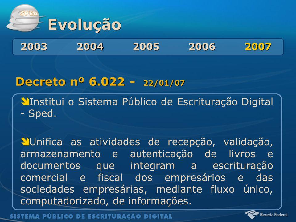 Sistema Público de Escrituração Digital Evolução Decreto nº 6.022 - 22/01/07  Institui o Sistema Público de Escrituração Digital - Sped.  Unifica as