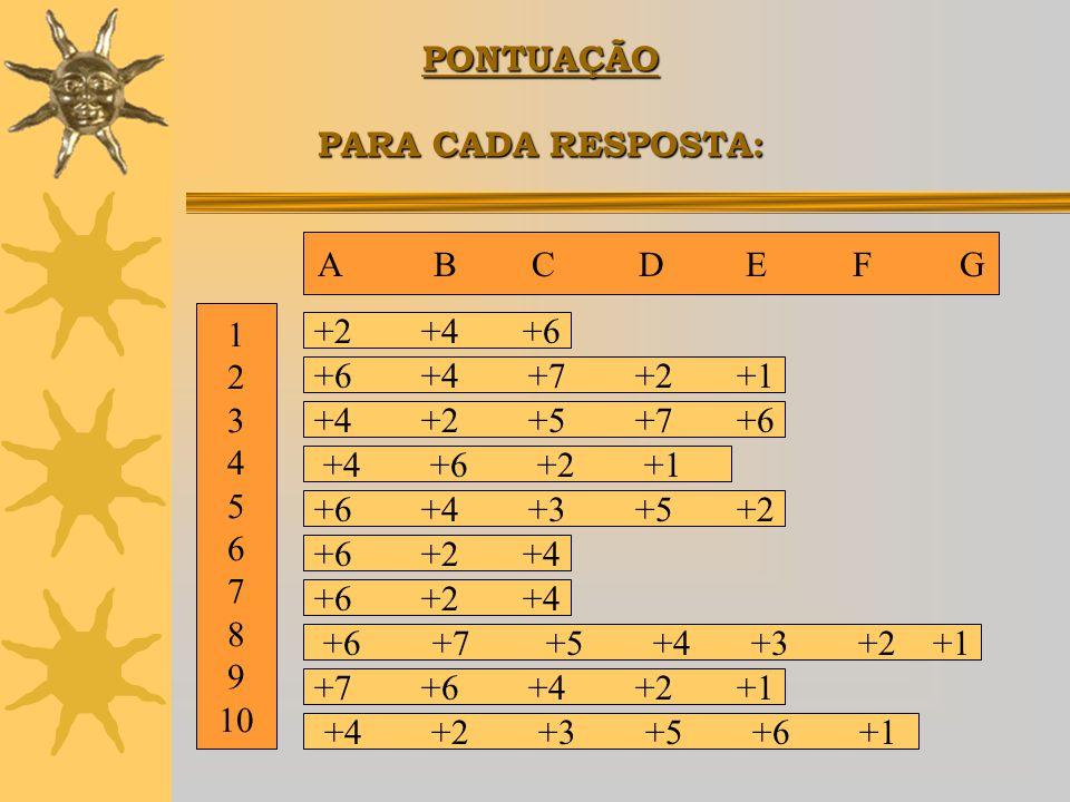 PONTUAÇÃO PARA CADA RESPOSTA: A B C D EFG 1 2 3 4 5 6 7 8 9 10 +2+4+6 +6+4+7+2+1 +4+2+5+7+6 +4 +6 +2 +1 +6+4+3+5+2 +6+2+4 +6 +7 +5 +4 +3 +2 +1 +7+6+4+