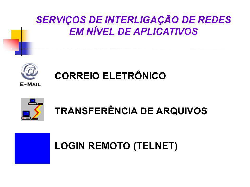 SERVIÇOS DE INTERLIGAÇÃO DE REDES EM NÍVEL DE APLICATIVOS CORREIO ELETRÔNICO TRANSFERÊNCIA DE ARQUIVOS LOGIN REMOTO (TELNET)