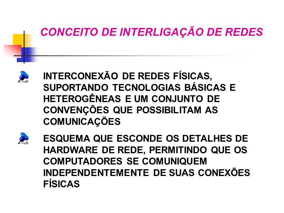 CONCEITO DE INTERLIGAÇÃO DE REDES INTERCONEXÃO DE REDES FÍSICAS, SUPORTANDO TECNOLOGIAS BÁSICAS E HETEROGÊNEAS E UM CONJUNTO DE CONVENÇÕES QUE POSSIBI