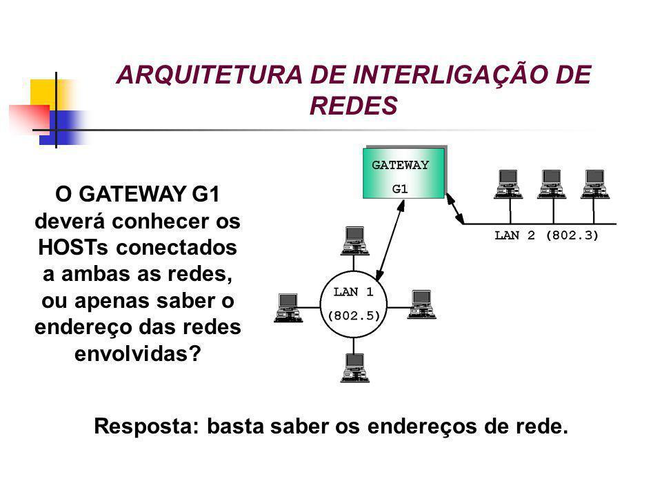 ARQUITETURA DE INTERLIGAÇÃO DE REDES O GATEWAY G1 deverá conhecer os HOSTs conectados a ambas as redes, ou apenas saber o endereço das redes envolvida