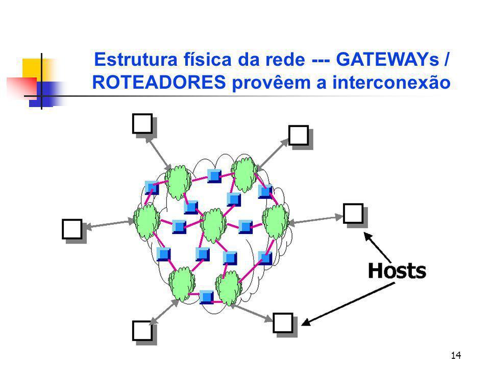 14 Estrutura física da rede --- GATEWAYs / ROTEADORES provêem a interconexão