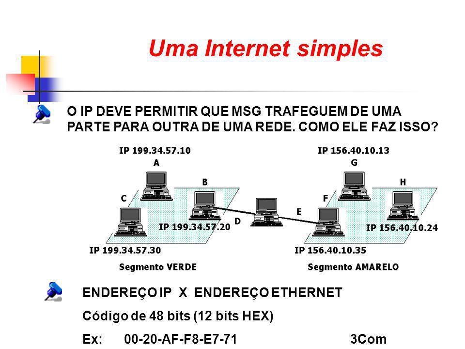 Uma Internet simples O IP DEVE PERMITIR QUE MSG TRAFEGUEM DE UMA PARTE PARA OUTRA DE UMA REDE. COMO ELE FAZ ISSO? ENDEREÇO IP X ENDEREÇO ETHERNET Códi