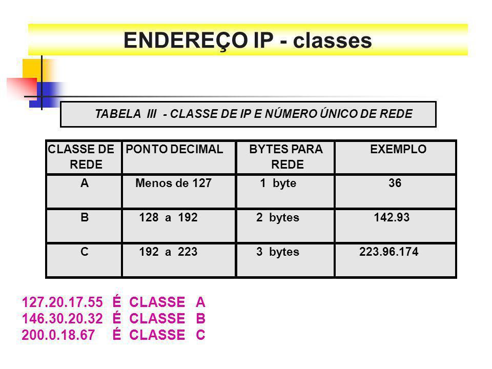 127.20.17.55 É CLASSE A 146.30.20.32 É CLASSE B 200.0.18.67 É CLASSE C ENDEREÇO IP - classes