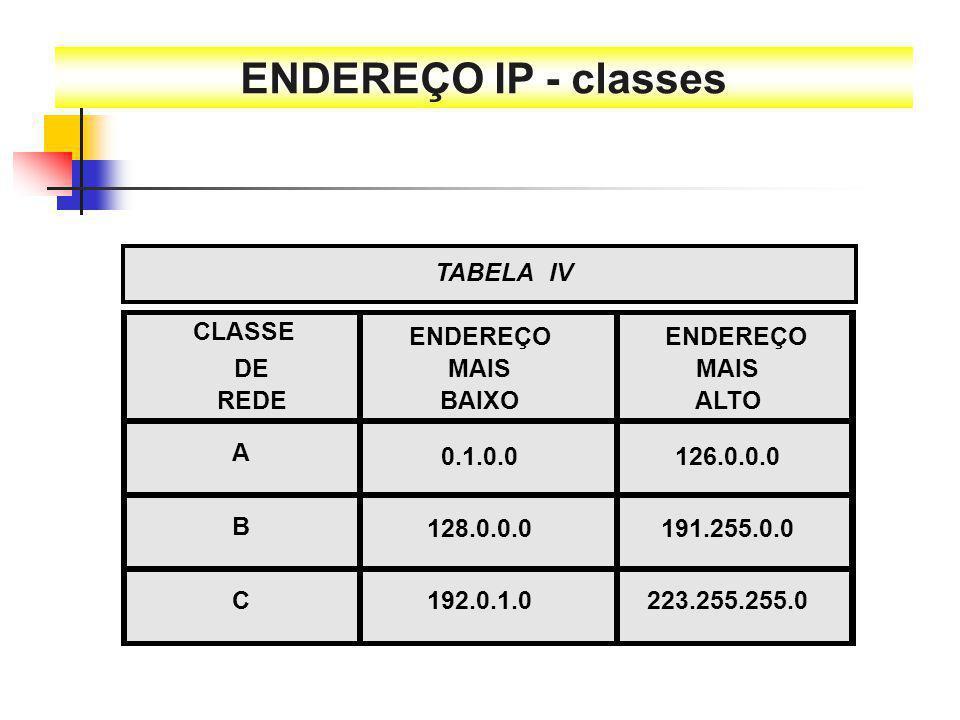TABELA IV CLASSE ENDEREÇO DE REDE MAIS BAIXO ENDEREÇO MAIS ALTO 0.1.0.0 A B C 128.0.0.0 192.0.1.0223.255.255.0 126.0.0.0 191.255.0.0
