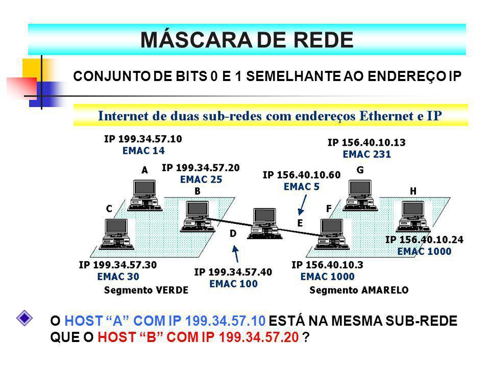 """MÁSCARA DE REDE O HOST """"A"""" COM IP 199.34.57.10 ESTÁ NA MESMA SUB-REDE QUE O HOST """"B"""" COM IP 199.34.57.20 ? CONJUNTO DE BITS 0 E 1 SEMELHANTE AO ENDERE"""