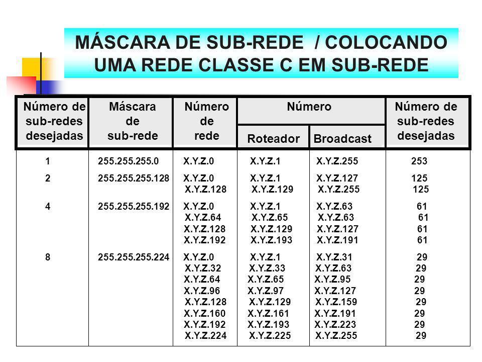 MÁSCARA DE SUB-REDE / COLOCANDO UMA REDE CLASSE C EM SUB-REDE Número de sub-redes desejadas Máscara de sub-rede Número de rede NúmeroNúmero de sub-red