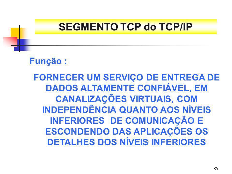 35 SEGMENTO TCP do TCP/IP Função : FORNECER UM SERVIÇO DE ENTREGA DE DADOS ALTAMENTE CONFIÁVEL, EM CANALIZAÇÕES VIRTUAIS, COM INDEPENDÊNCIA QUANTO AOS