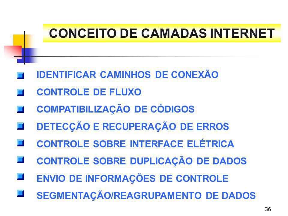 36 CONCEITO DE CAMADAS INTERNET IDENTIFICAR CAMINHOS DE CONEXÃO CONTROLE DE FLUXO COMPATIBILIZAÇÃO DE CÓDIGOS DETECÇÃO E RECUPERAÇÃO DE ERROS CONTROLE