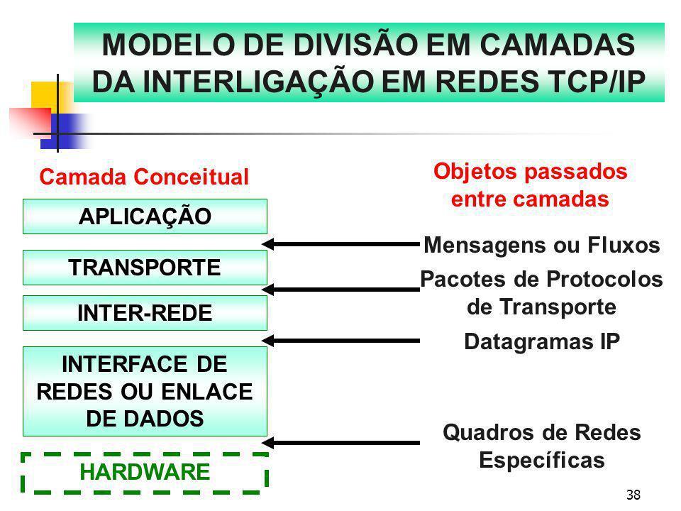 38 MODELO DE DIVISÃO EM CAMADAS DA INTERLIGAÇÃO EM REDES TCP/IP Camada Conceitual Objetos passados entre camadas APLICAÇÃO TRANSPORTE INTER-REDE INTER