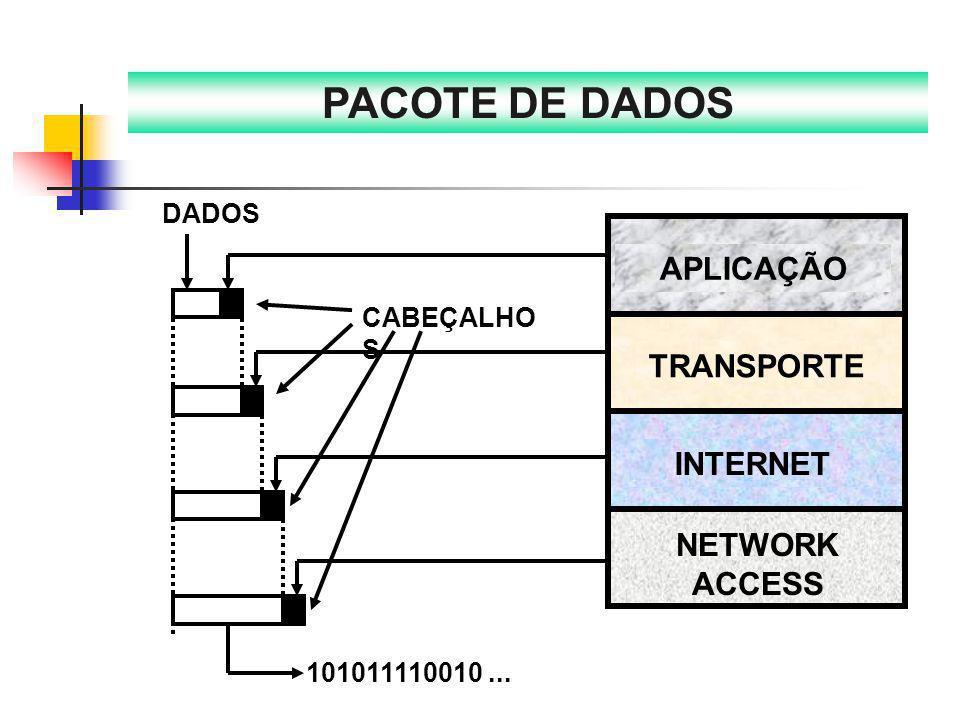 NETWORK ACCESS INTERNET TRANSPORTE APLICAÇÃO DADOS CABEÇALHO S 101011110010... PACOTE DE DADOS