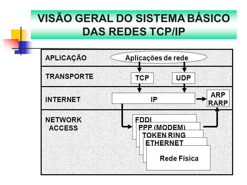 APLICAÇÃOAplicações de rede TRANSPORTE TCPUDP INTERNETIP ARP RARP NETWORK ACCESS FDDI PPP (MODEM) TOKEN RING ETHERNET Rede Física VISÃO GERAL DO SISTE