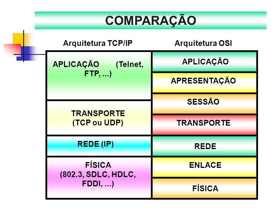APLICAÇÃO REDE APRESENTAÇÃO SESSÃO TRANSPORTE ENLACE FÍSICA Arquitetura OSI TRANSPORTE (TCP ou UDP) FÍSICA (802.3, SDLC, HDLC, FDDI,...) Arquitetura T