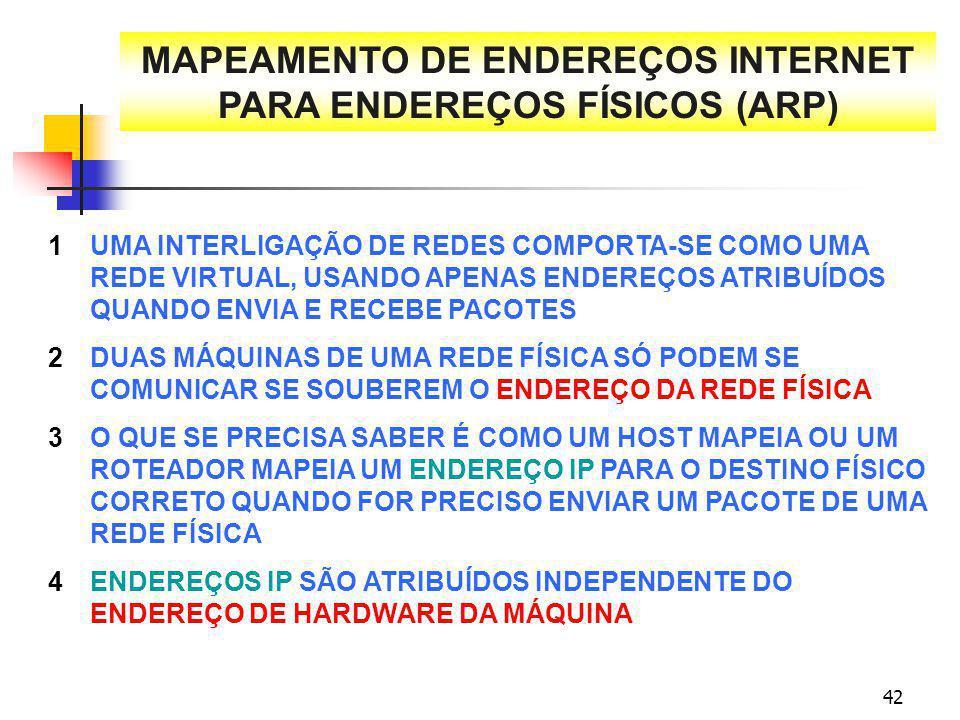 42 MAPEAMENTO DE ENDEREÇOS INTERNET PARA ENDEREÇOS FÍSICOS (ARP) UMA INTERLIGAÇÃO DE REDES COMPORTA-SE COMO UMA REDE VIRTUAL, USANDO APENAS ENDEREÇOS