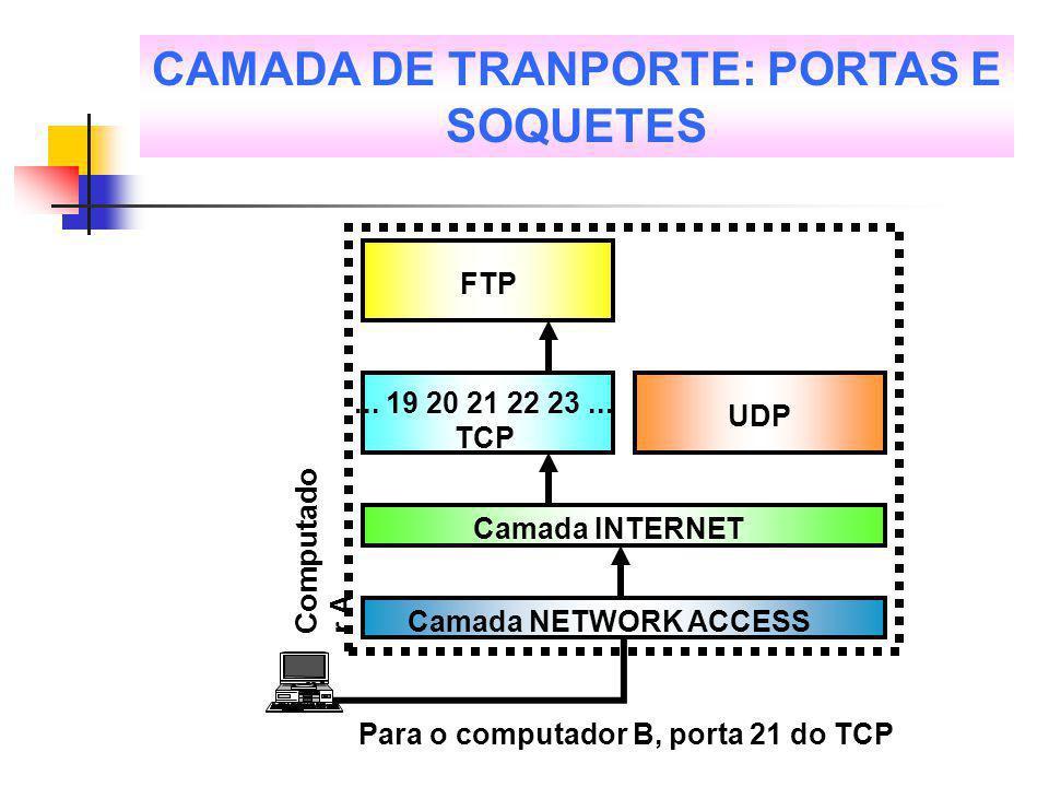 Camada INTERNET Camada NETWORK ACCESS UDP... 19 20 21 22 23... TCP FTP Para o computador B, porta 21 do TCP Computado r A CAMADA DE TRANPORTE: PORTAS