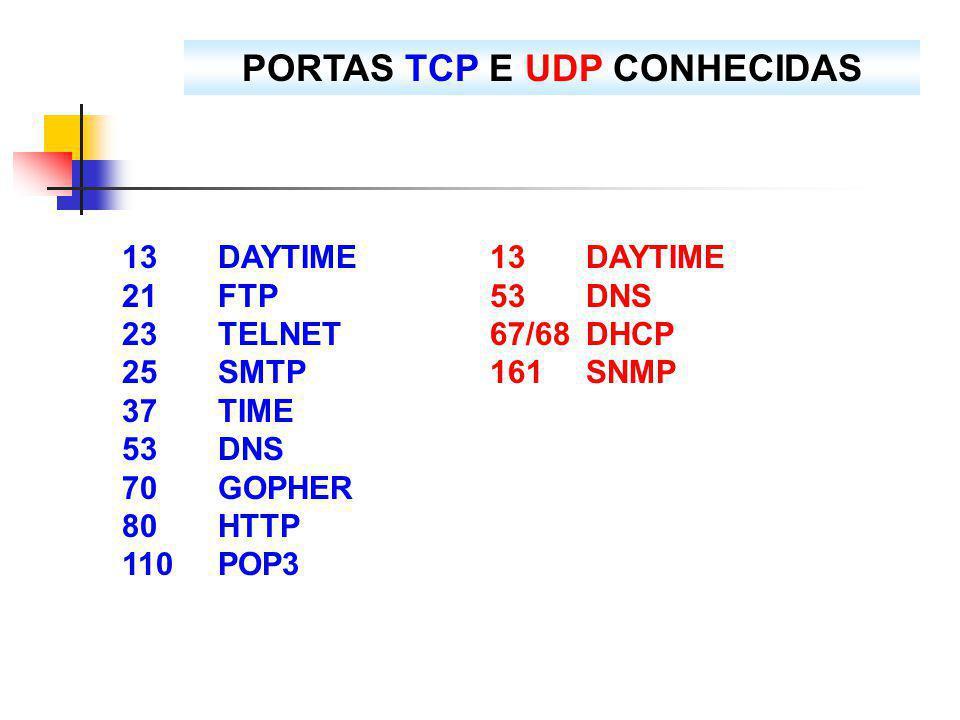 PORTAS TCP E UDP CONHECIDAS 13DAYTIME 21FTP 23TELNET 25SMTP 37TIME 53DNS 70GOPHER 80HTTP 110POP3 13DAYTIME 53DNS 67/68 DHCP 161SNMP