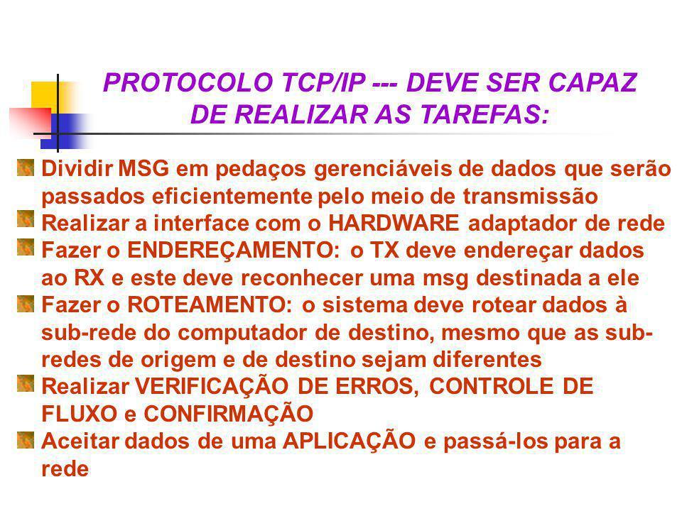 Camada INTERNET Camada NETWORK ACCESS UDP...19 20 21 22 23...