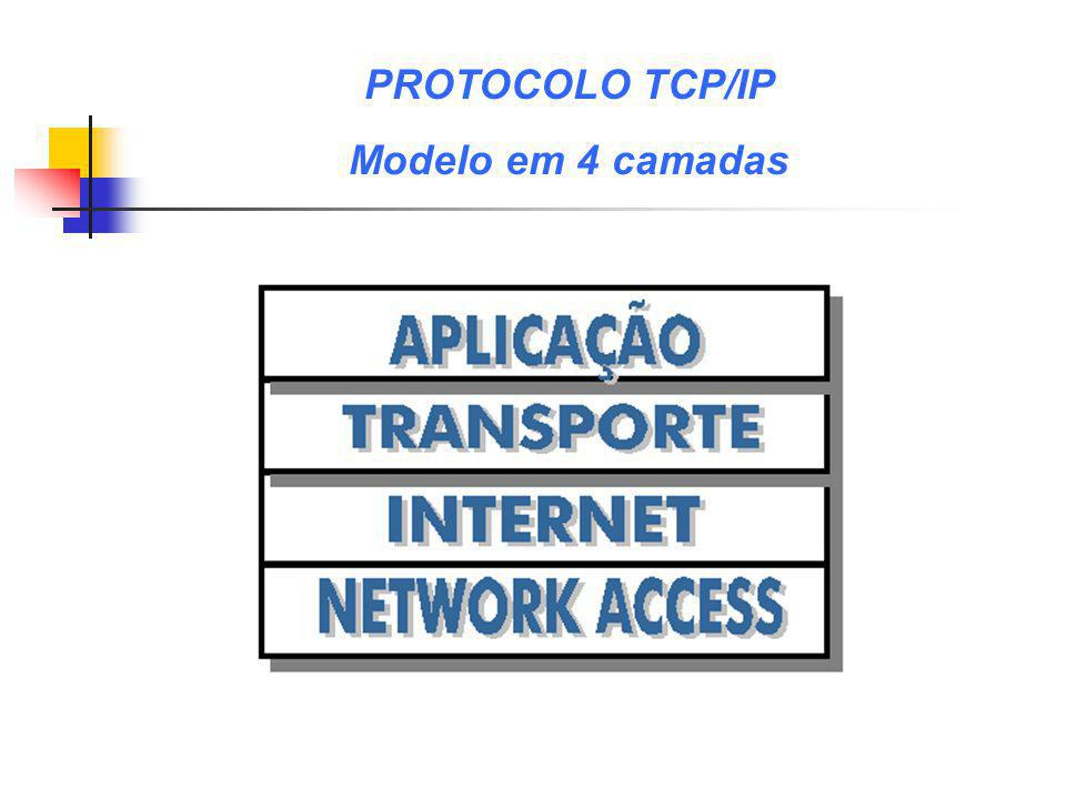 APLICAÇÃOAplicações de rede TRANSPORTE TCPUDP INTERNETIP ARP RARP NETWORK ACCESS FDDI PPP (MODEM) TOKEN RING ETHERNET Rede Física VISÃO GERAL DO SISTEMA BÁSICO DAS REDES TCP/IP
