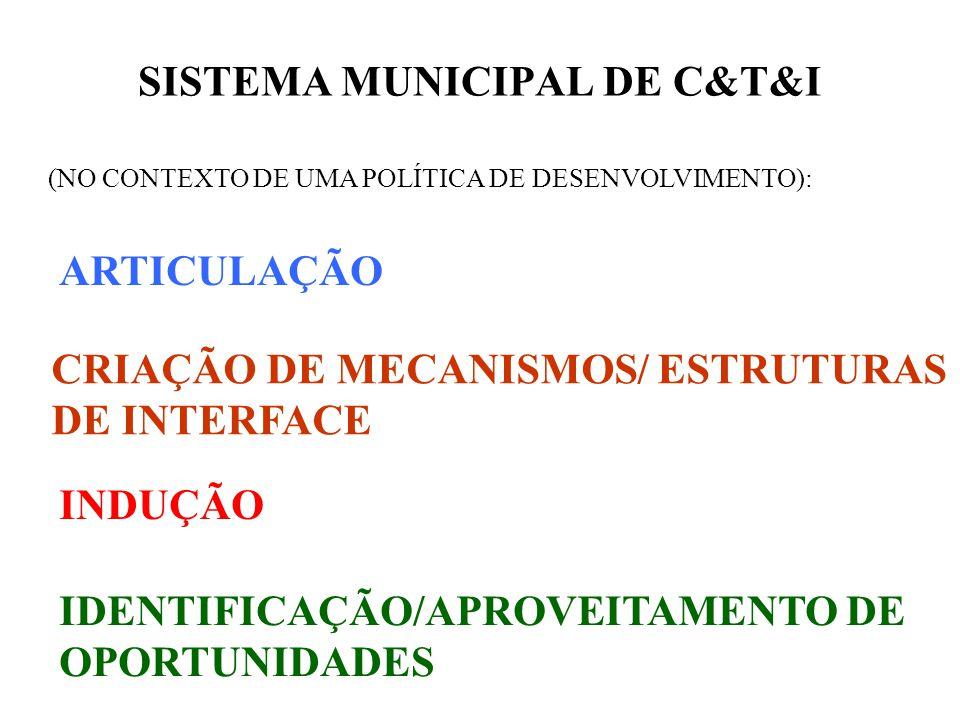 SISTEMA MUNICIPAL DE C&T&I (NO CONTEXTO DE UMA POLÍTICA DE DESENVOLVIMENTO): ARTICULAÇÃO CRIAÇÃO DE MECANISMOS/ ESTRUTURAS DE INTERFACE INDUÇÃO IDENTIFICAÇÃO/APROVEITAMENTO DE OPORTUNIDADES