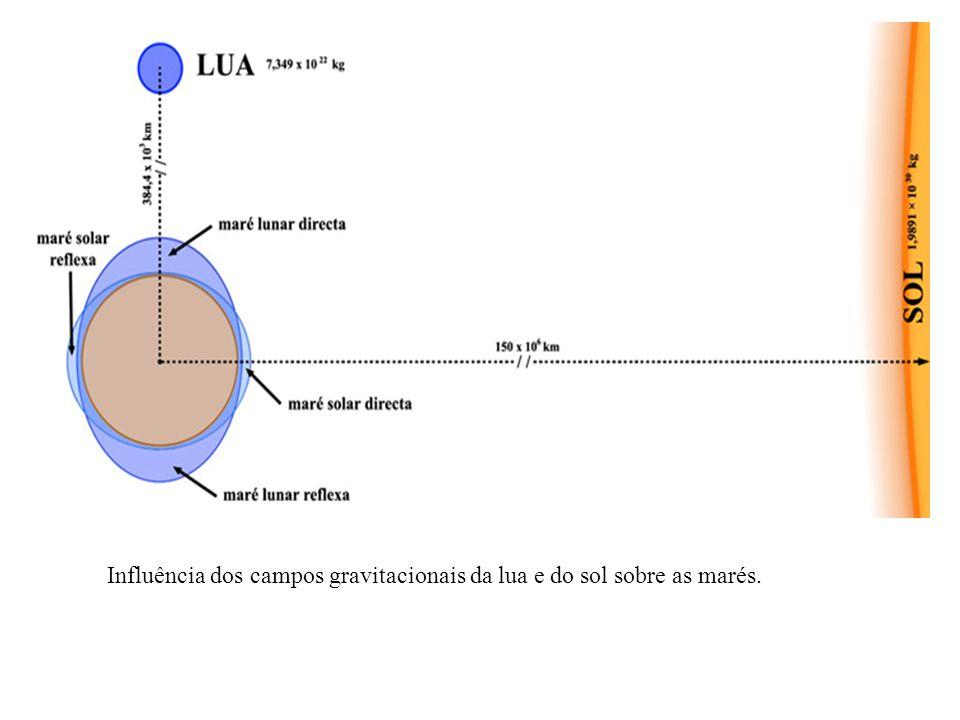 Terminologia: Preamar ou maré alta - nível máximo de uma maré cheia.