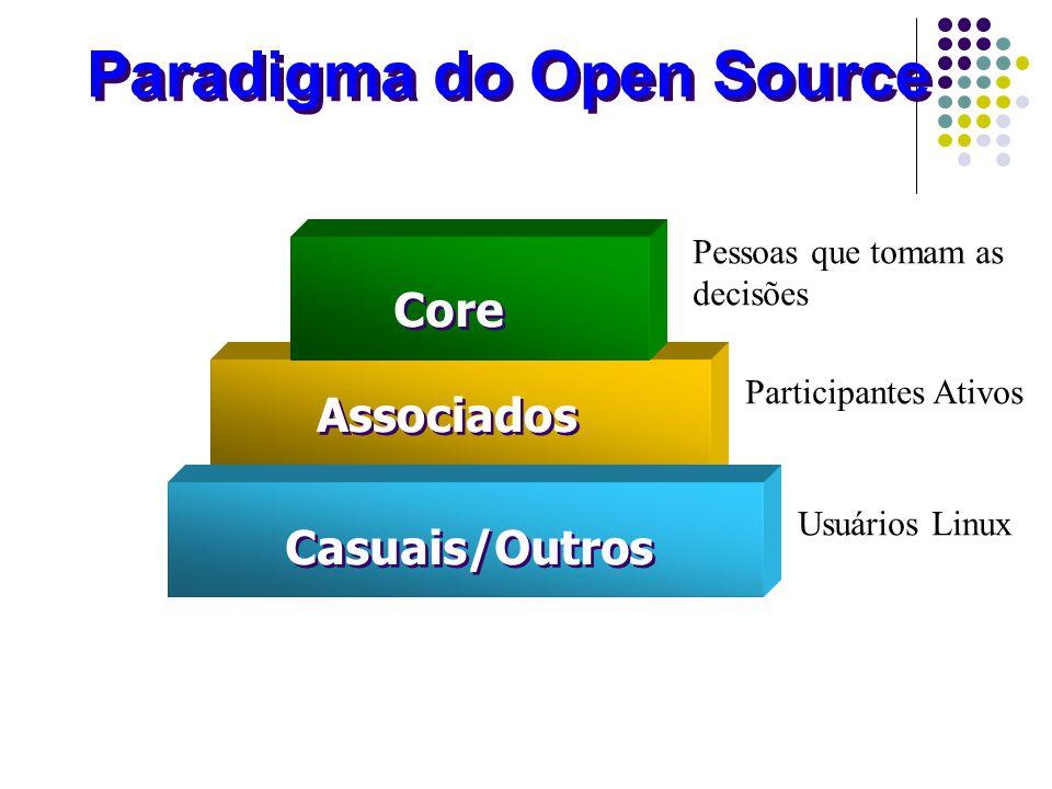 Casuais/Outros Associados Core Paradigma do Open Source Pessoas que tomam as decisões Participantes Ativos Usuários Linux