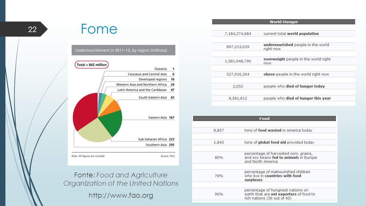 Fome 22 Fonte: Food and Agriculture Organization of the United Nations http://www.fao.org
