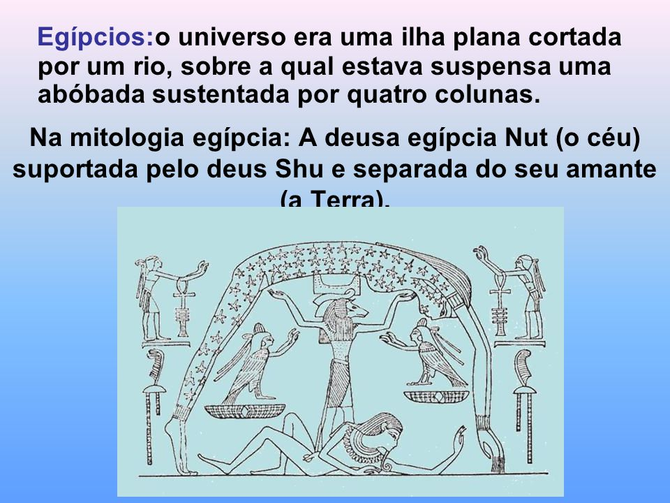 Na mitologia egípcia: A deusa egípcia Nut (o céu) suportada pelo deus Shu e separada do seu amante (a Terra). Egípcios:o universo era uma ilha plana c