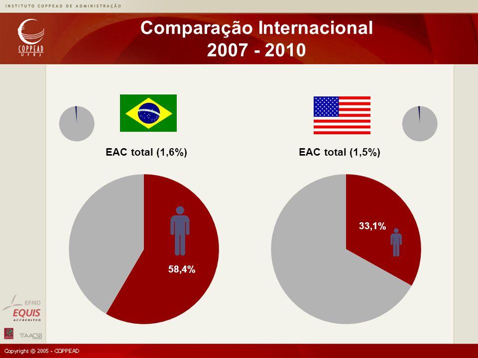 EAC total (1,6%)EAC total (1,5%) Comparação Internacional 2007 - 2010