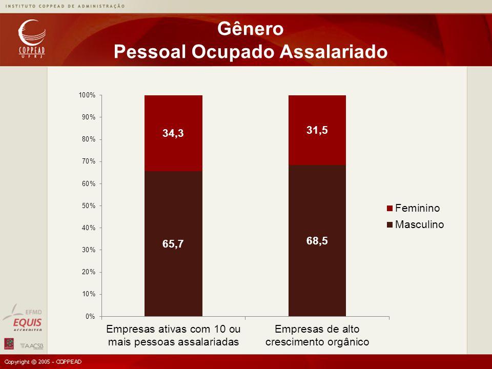 Gênero Pessoal Ocupado Assalariado