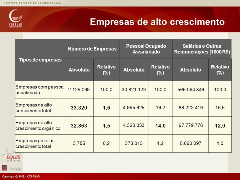 Tipos de empresas Número de Empresas Pessoal Ocupado Assalariado Salários e Outras Remunerações (1000 R$) Absoluto Relativo (%) Absoluto Relativo (%) Absoluto Relativo (%) Empresas com pessoal assalariado 2.125.099100,030.821.123100,0566.094.846100,0 Empresas de alto crescimento total 33.3201,6 4.995.92516,288.223.41915,6 Empresas de alto crescimento orgânico 32.8631,5 4.320.033 14,0 67.779.776 12,0 Empresas gazelas crescimento total 3.7550,2373.0131,25.660.0971,0 Empresas de alto crescimento
