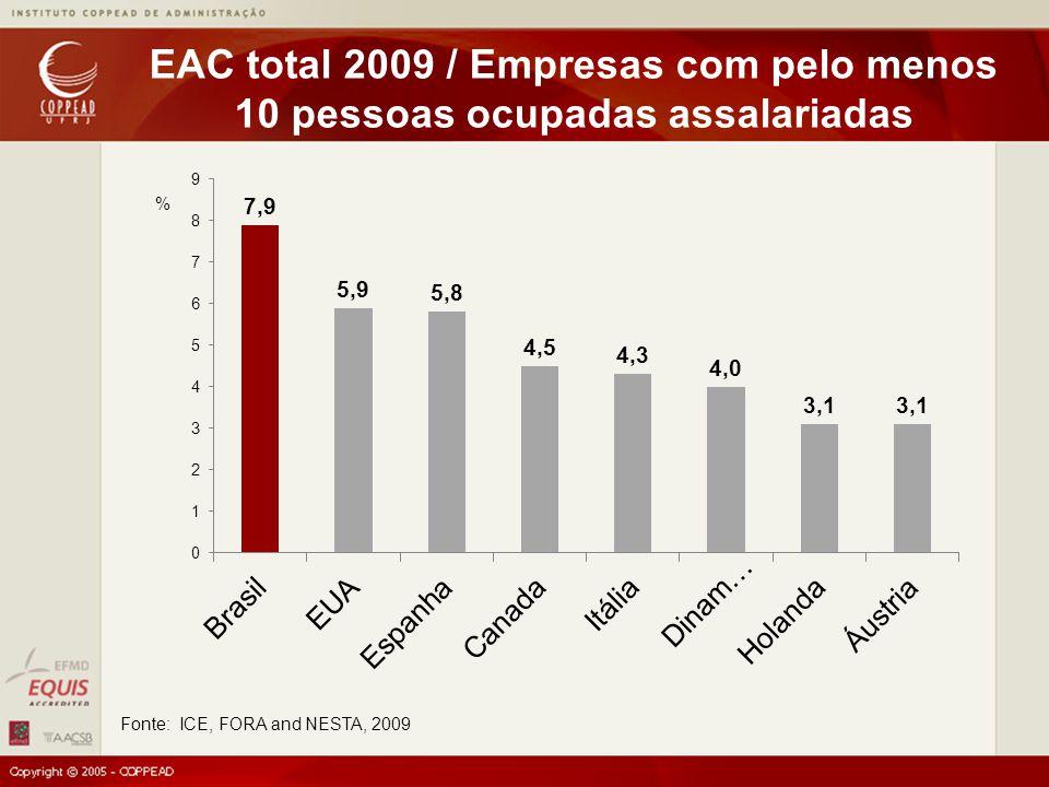 Fonte: ICE, FORA and NESTA, 2009 EAC total 2009 / Empresas com pelo menos 10 pessoas ocupadas assalariadas %