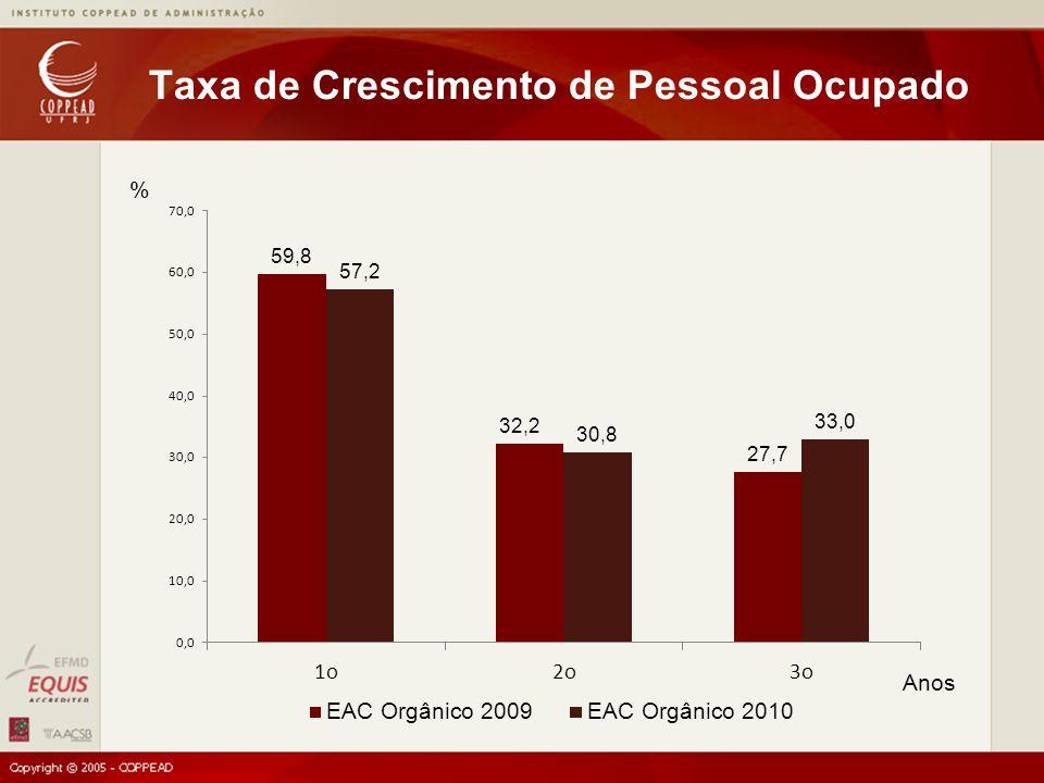 Taxa de Crescimento de Pessoal Ocupado % Anos