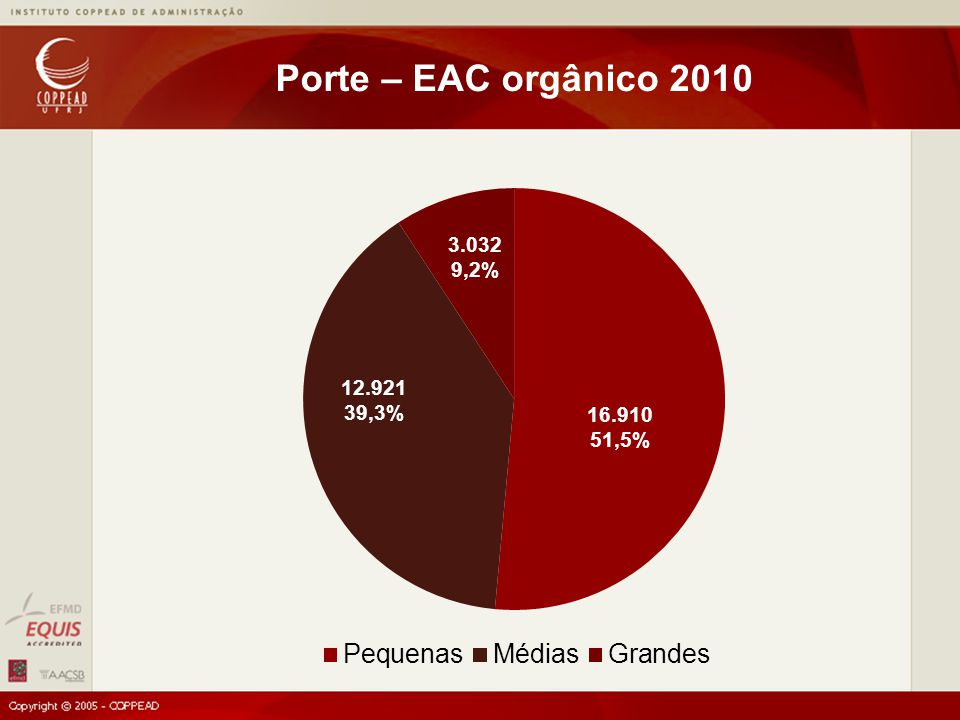 Fonte: ICE, FORA and NESTA, 2009 Porte – EAC total 2009