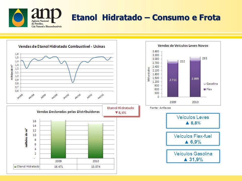 Etanol Hidratado – Consumo e Frota Veículos Flex-fuel ▲ 6,9% Veículos Leves ▲ 8,8% Fonte: Anfavea Veículos Gasolina ▲ 31,9%