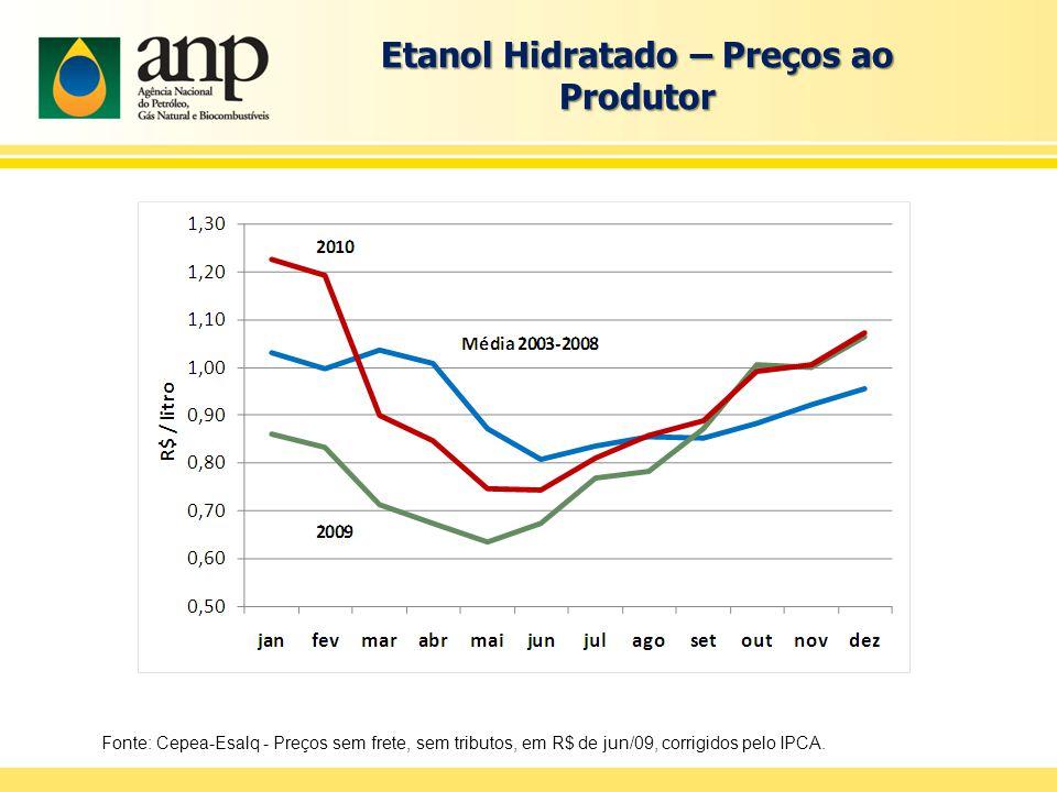 Etanol Hidratado – Preços ao Produtor Fonte: Cepea-Esalq - Preços sem frete, sem tributos, em R$ de jun/09, corrigidos pelo IPCA.