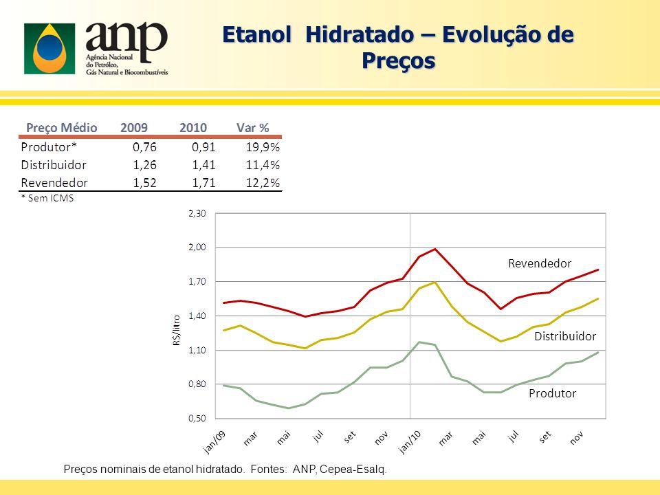 Etanol Hidratado – Evolução de Preços Preços nominais de etanol hidratado.