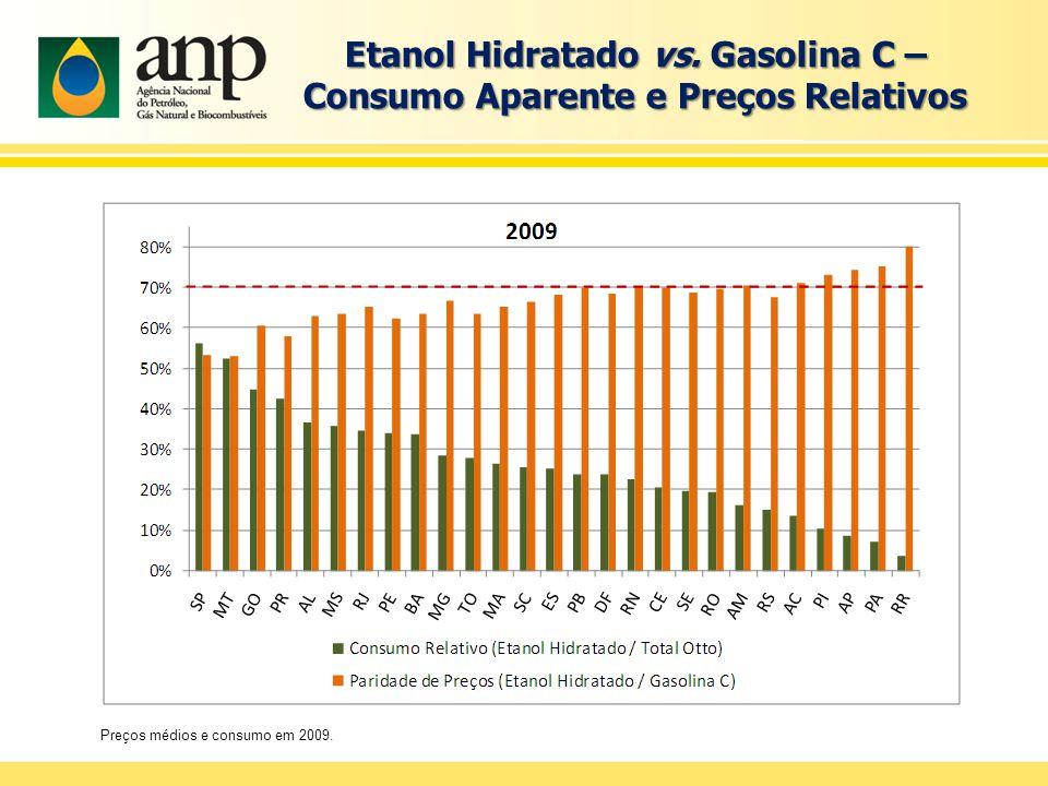 Etanol Hidratado vs.