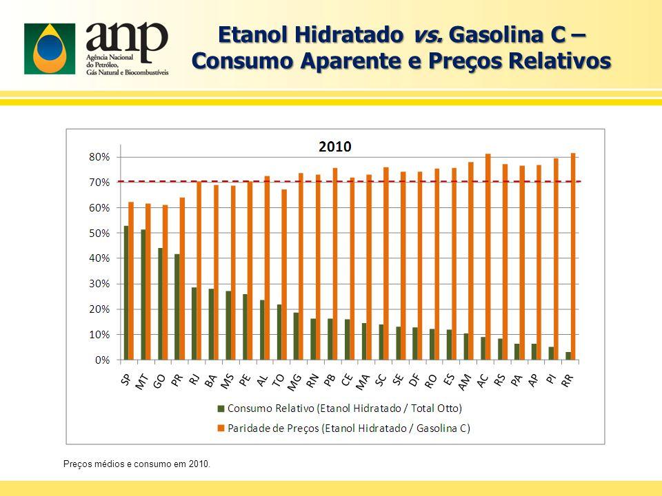 Preços médios e consumo em 2010. Etanol Hidratado vs.